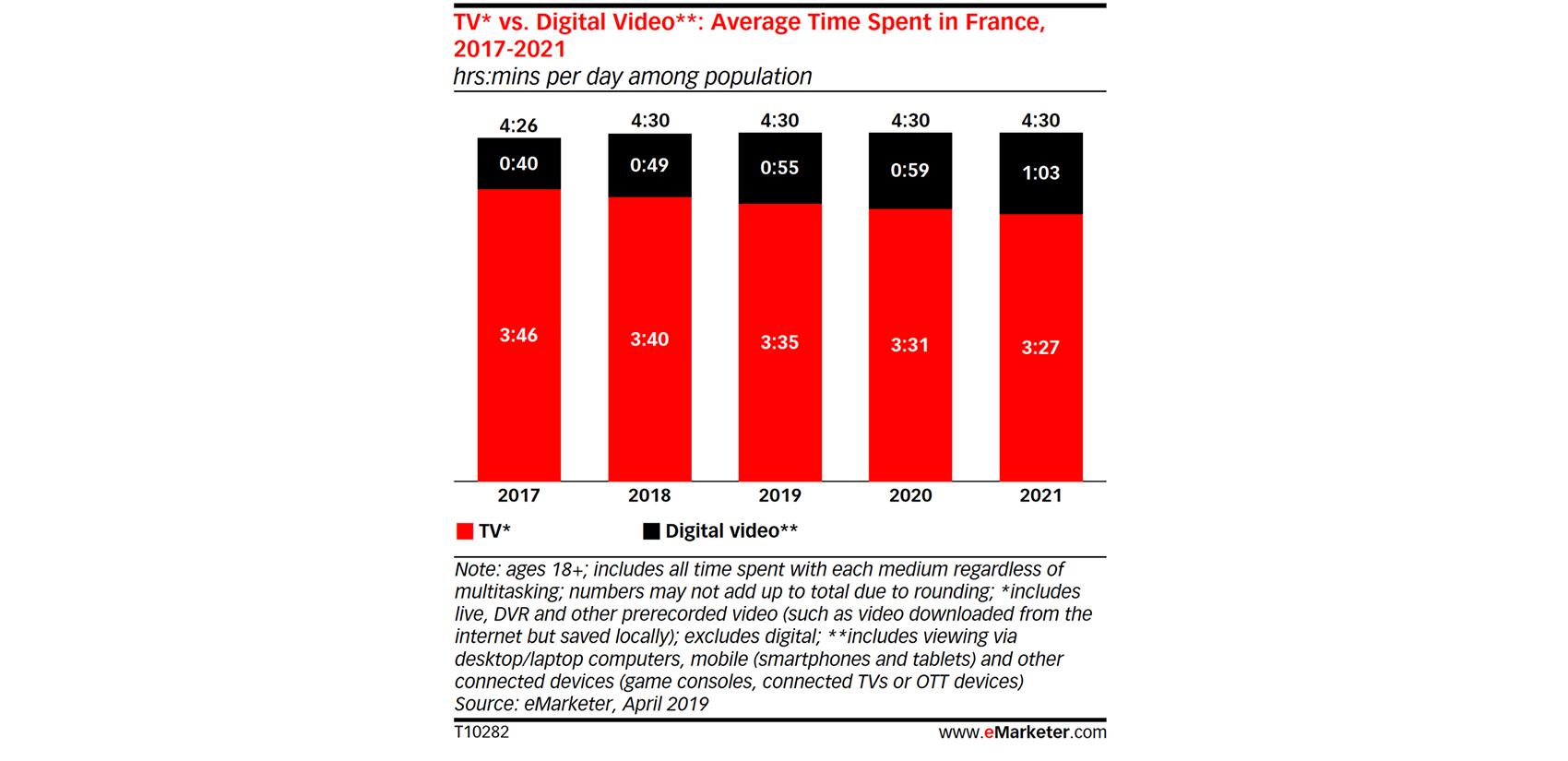 chiffres-2021-consommation-tv-digital-france